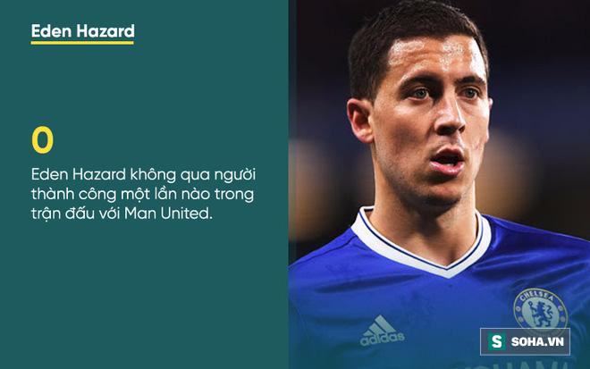 Thống kê thảm hại bóc trần sự bất lực của Chelsea trước Mourinho - Ảnh 3.