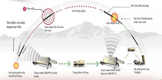Điểm yếu chí tử khiến tên lửa Triều Tiên có thể bị bắn rơi dễ dàng ngay khi rời bệ phóng - Ảnh 2.