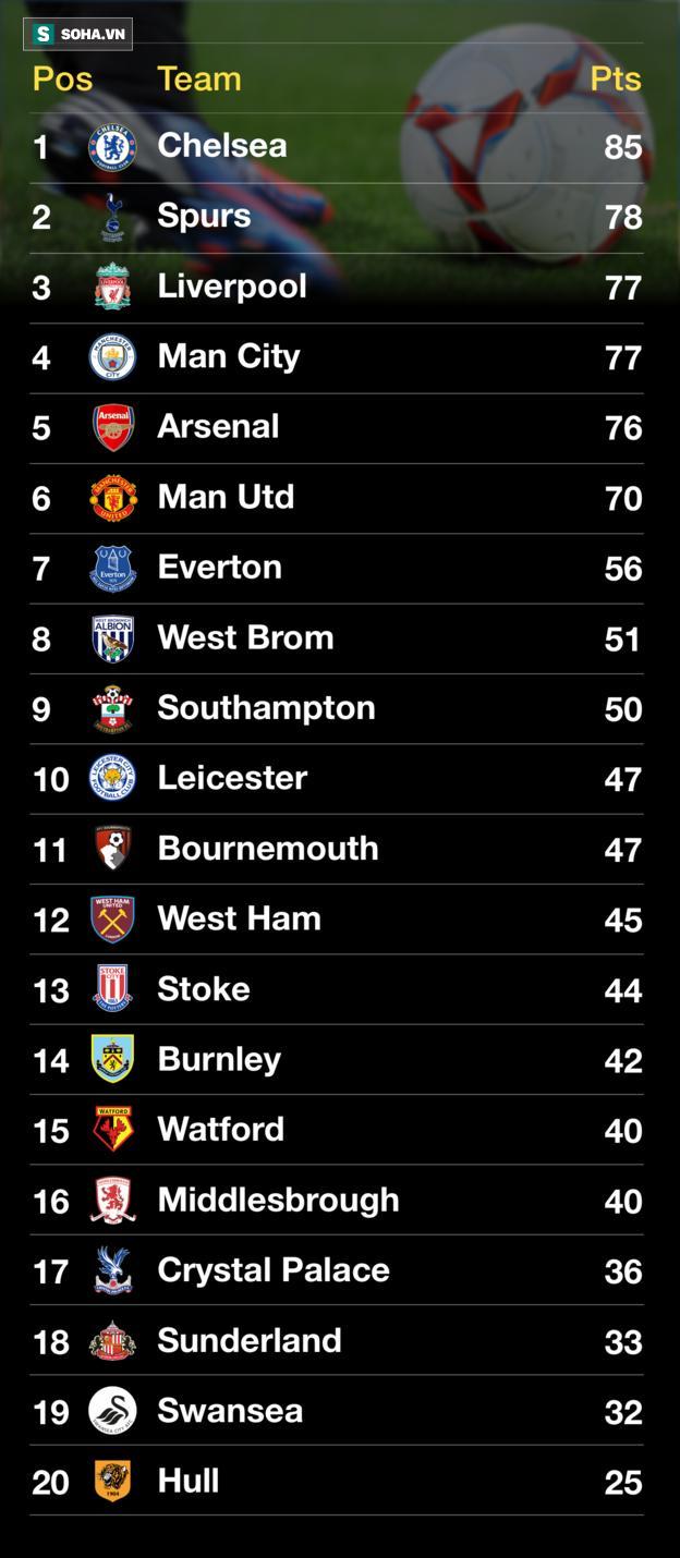 Thắng như chẻ tre, Man United của Mourinho vẫn sẽ cán đích kém cả thời Louis van Gaal - Ảnh 2.