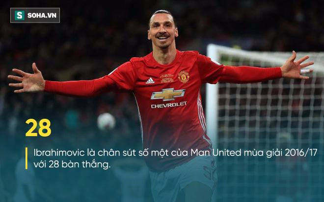 Ẩn ý đằng sau chuyện Mourinho ban đặc ân cho Ibrahimovic - Ảnh 2.