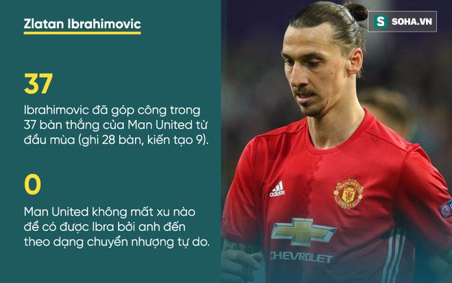 Ibrahimovic: Lúc gian khó, anh giải cứu họ; ngày chiến thắng, họ đòi trảm anh - Ảnh 2.