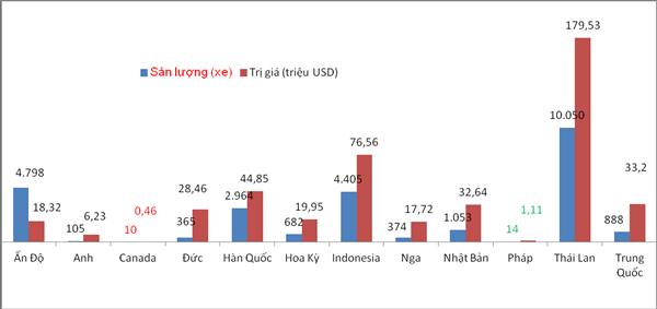 Gần 73% ô tô nhập khẩu từ Thái Lan, Ấn Độ và Indonesia - Ảnh 1.