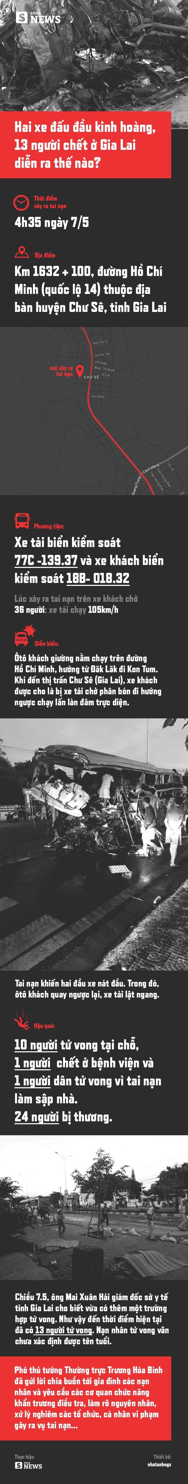Hai xe đấu đầu kinh hoàng, 13 người chết trong vụ tai nạn ở Gia Lai diễn ra thế nào? - Ảnh 1.