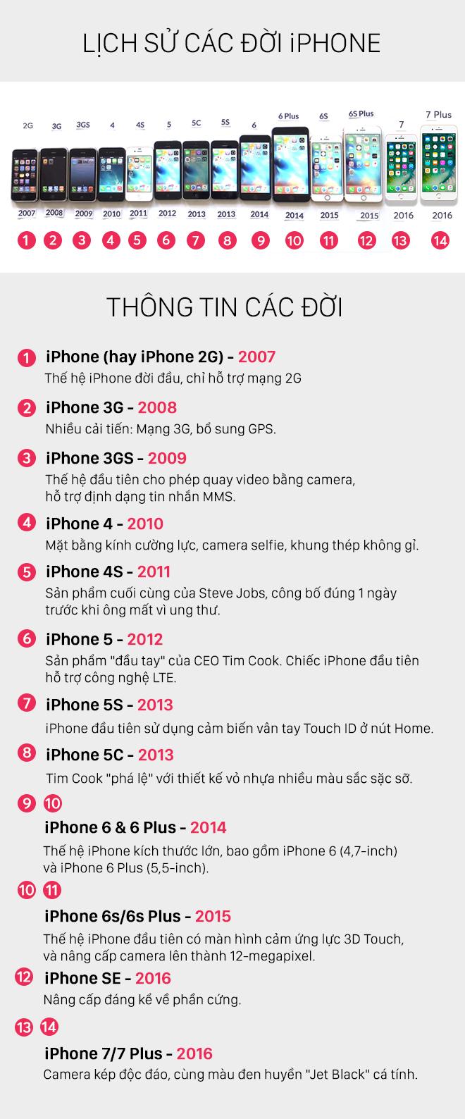 iPhone X: Mảnh ghép cuối trong chiếc quan tài smartphone của Apple? - Ảnh 4.