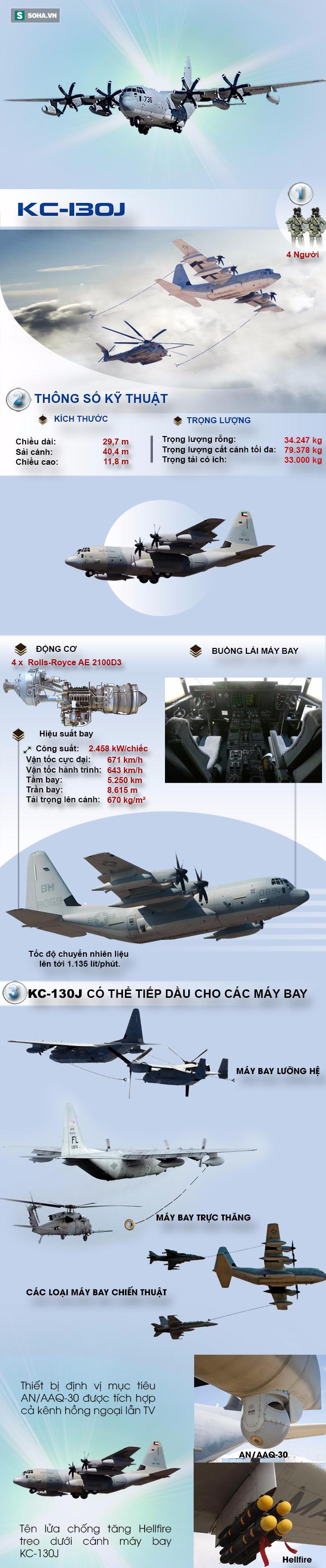 Chiếc máy bay tiếp dầu có khả năng tấn công mặt đất độc nhất vô nhị của Quân đội Mỹ - Ảnh 1.