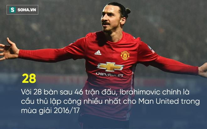 Điều khoản vô lí đưa Ibrahimovic vào lịch sử Premier League - Ảnh 2.