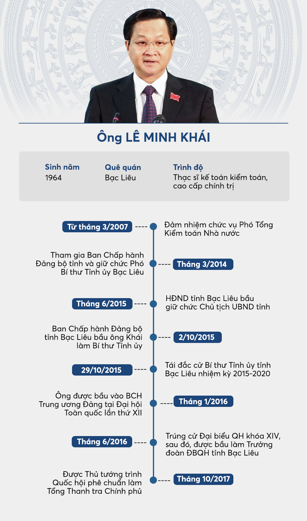 U00d4ng L U00ea Minh Kh U00e1i U0111 U01b0 U1ee3c Gi U1edbi Thi U1ec7u Ph U00ea Chu U1ea9n L U00e0m T U1ed5ng Thanh