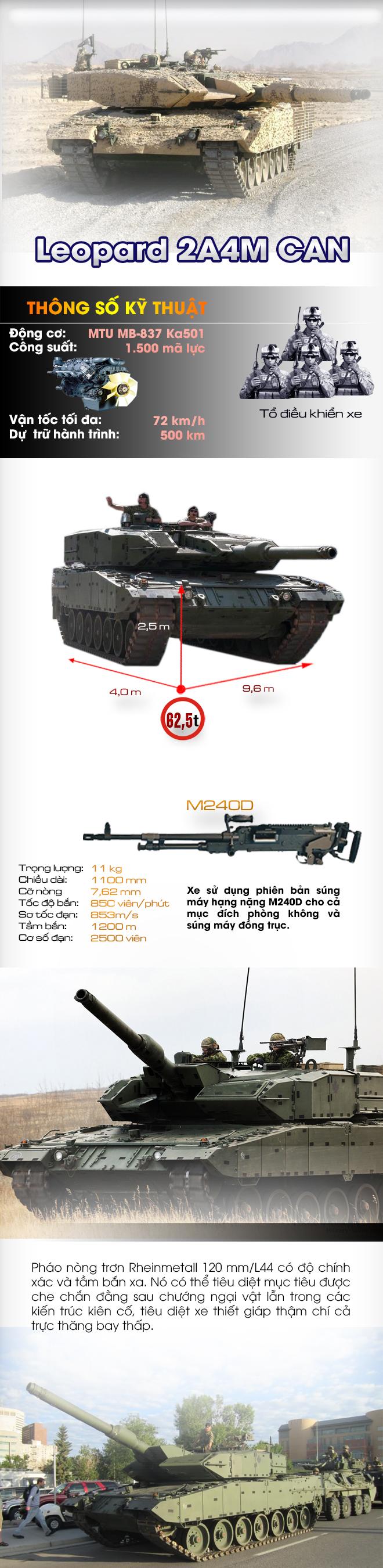 Khám phá sức mạnh phiên bản xe tăng Leopard đặc biệt của Canada - Ảnh 1.