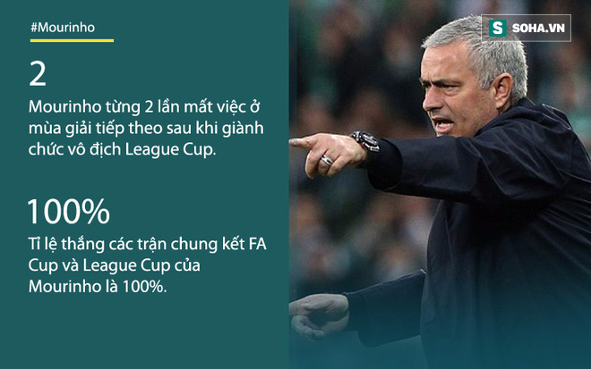 Mourinho đối diện với lời nguyền đáng sợ của League Cup - Ảnh 1.