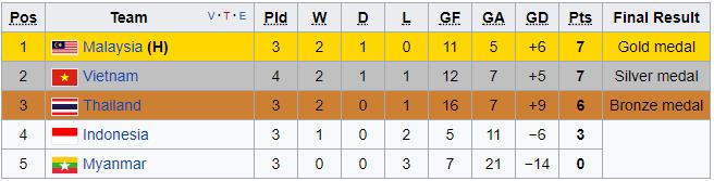 Sau thất bại của U22, bóng đá Việt Nam lại thấp thỏm chờ Bạc tại SEA Games - Ảnh 1.