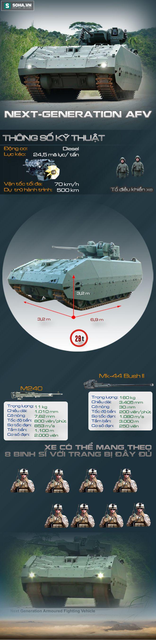 Xe chiến đấu bộ binh AFV Singapore tự chế tạo mạnh đến mức nào? - Ảnh 1.