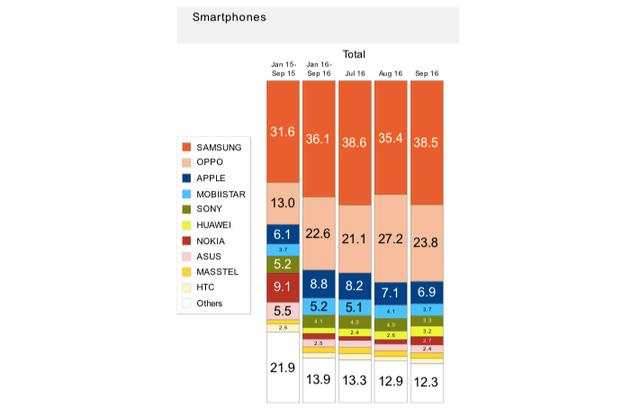 Cùng thời với điện thoại Q-Mobile, FPT, Viettel, nhưng mỗi thương hiệu smartphone Việt này là sống sót, hiện chỉ xếp sau Apple tại nước ta - Ảnh 1.