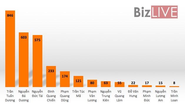 Những doanh nhân Nam Định trong bảng xếp hạng người giàu nhất Việt Nam - Ảnh 1.