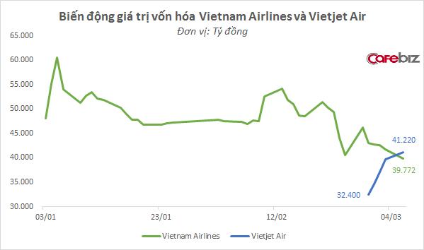 Cho thuê chuyến bay: Nước cờ thú vị này đã giúp Vietjet Air nẫng tay trên thị phần từ Vietnam Airlines - Ảnh 2.