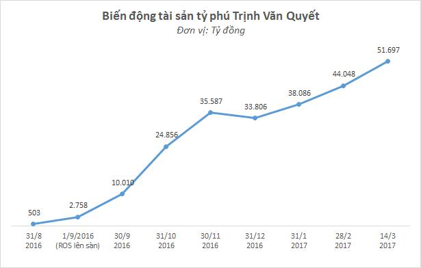 Tài sản của ông Trịnh Văn Quyết vượt 5 vạn tỷ đồng, tăng gấp 100 lần sau nửa năm Faros lên sàn - Ảnh 1.