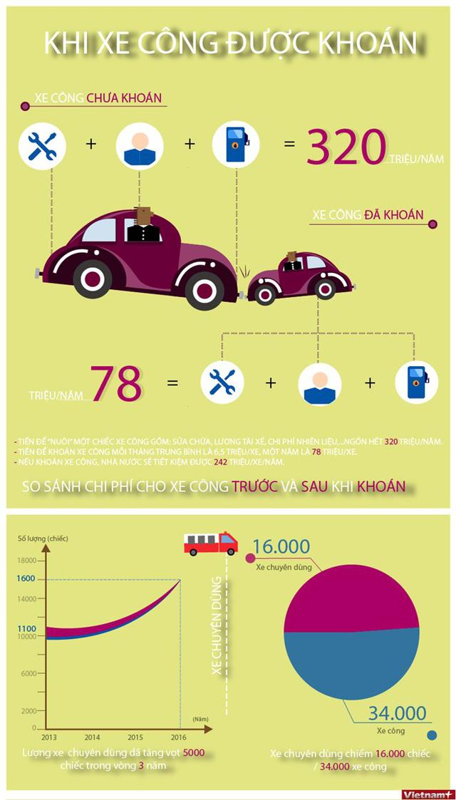 [Infographics] Xe công ngốn tiền thế nào trước và sau dự kiến khoán? - Ảnh 1.