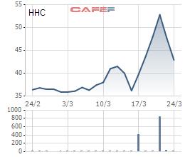 Một cá nhân chi hơn 400 tỷ đồng thâu tóm 51% vốn của Bánh kẹo Hải Hà - Ảnh 1.