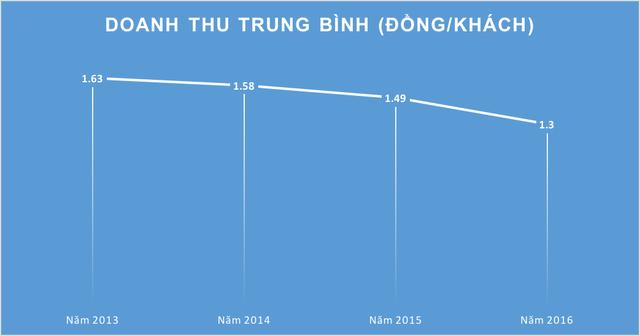 Vietnam Airlines: Nếu tăng giá vé 5% và áp dụng giá sàn, doanh thu dự kiến tăng thêm 2.500 tỷ đồng sau 1 năm - Ảnh 1.