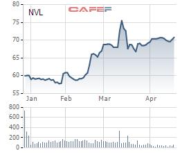 Ông Bùi Thành Nhơn quyết định chi gần 1.400 tỷ đồng để mua 19,5 triệu cổ phiếu của Novaland - Ảnh 1.