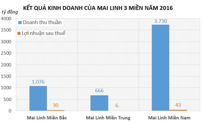Ông chủ Mai Linh nhận bao nhiêu tiền thù lao năm 2017? - Ảnh 1.