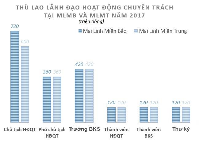 Ông chủ Mai Linh nhận bao nhiêu tiền thù lao năm 2017? - Ảnh 2.