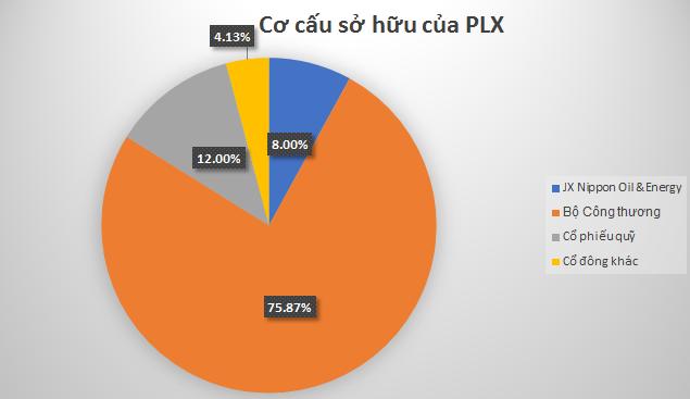 Cổ phiếu Petrolimex tăng kịch trần ngày chào sàn - Ảnh 2.