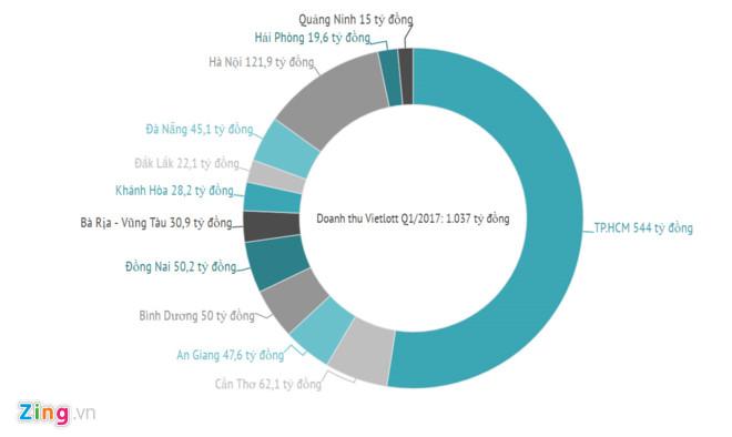 Vietlott thu hơn 1.000 tỷ trong 3 tháng, Sài Gòn chiếm hơn một nửa - Ảnh 1.