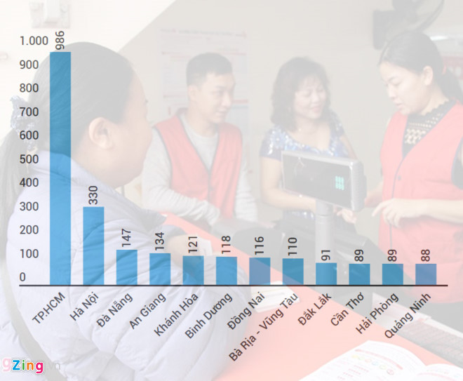 Vietlott thu hơn 1.000 tỷ trong 3 tháng, Sài Gòn chiếm hơn một nửa - Ảnh 2.