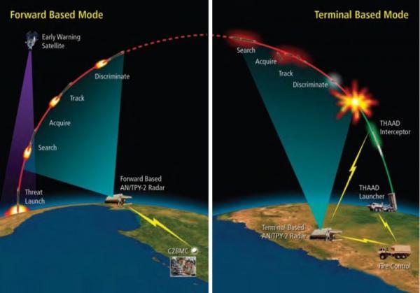 Điều gì khiến đồng minh yên tâm khi được hệ thống phòng thủ tên lửa THAAD-ER Mỹ bảo vệ? - Ảnh 2.