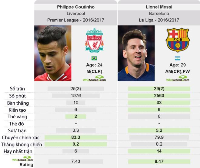 Từ chối lương 700.000 euro, Messi quyết rời Barca? 1