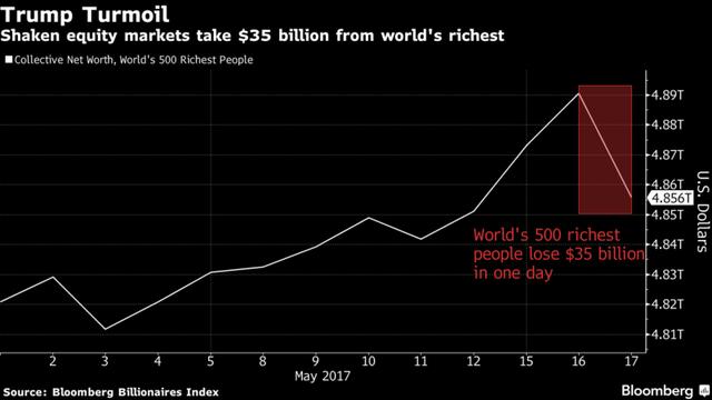 Tài sản của 500 tỷ phú giàu nhất thế giới bỗng bay hơi 35 tỷ USD: Bill Gates mất 1 tỷ USD, Mark Zuckerberg mất 2 tỷ USD - Ảnh 1.
