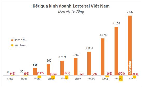 Sau 1 thập kỷ vào Việt Nam, Lotte Mart lỗ tổng cộng 2.000 tỷ đồng, bất chấp đồ thị tăng trưởng doanh thu vẫn đẹp như mơ - Ảnh 1.