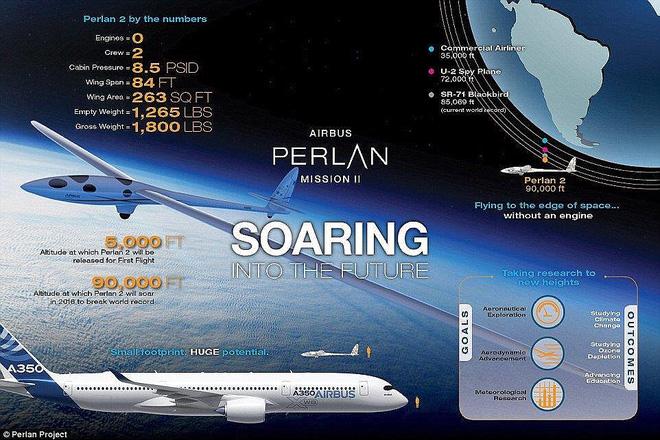 Chiếc máy bay không cần động cơ vẫn có thể lên được độ cao 27.000m - Ảnh 2.