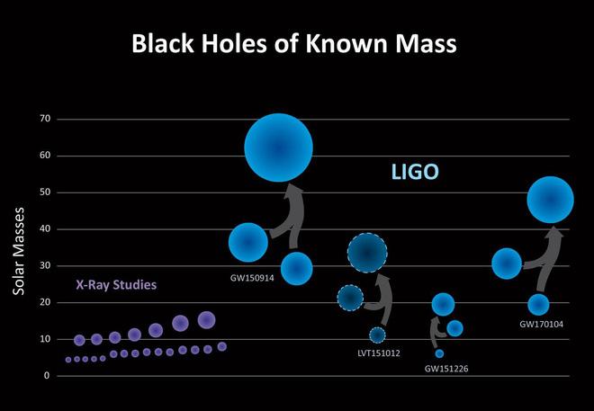 Âm thanh va chạm của hai hố đen: nhẹ nhàng và du dương đến không ngờ - Ảnh 1.