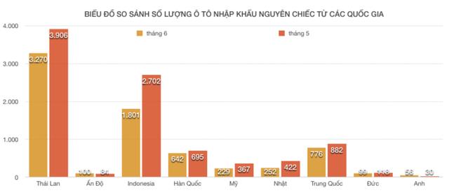 """""""Cơn lốc"""" ô tô nhập khẩu Indo, Thái Lan đang có dấu hiệu giảm dần  - Ảnh 1."""