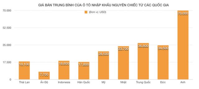 """""""Cơn lốc"""" ô tô nhập khẩu Indo, Thái Lan đang có dấu hiệu giảm dần  - Ảnh 2."""