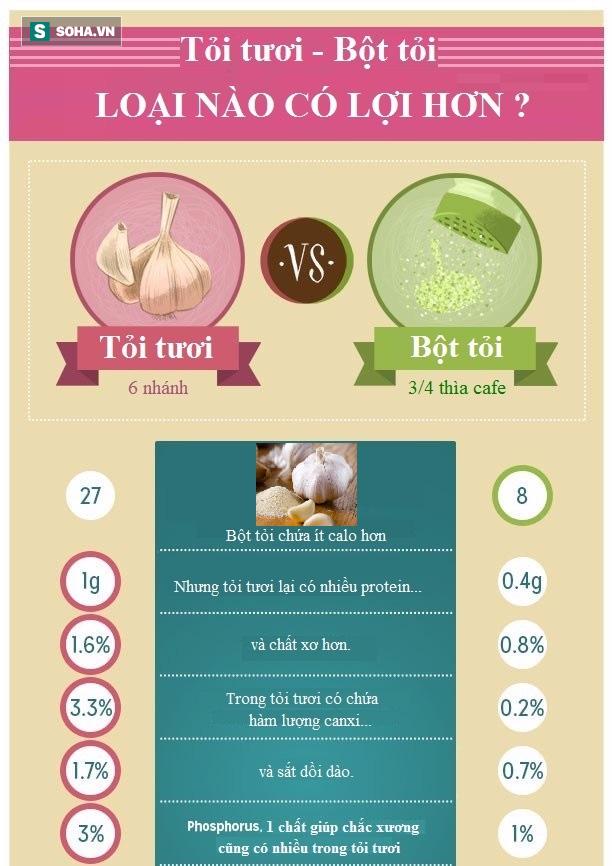 Bộ Nông nghiệp Mỹ nói về thần dược sẵn trong bếp người Việt: Tỏi tươi chiến thắng! - Ảnh 1.