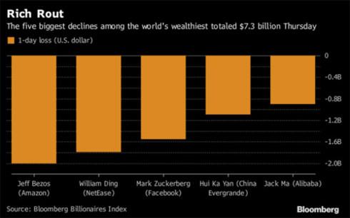 Vươn lên vị trí giàu số 1 thế giới, nay ông chủ Amazon lại lùi về số 3 - Ảnh 1.