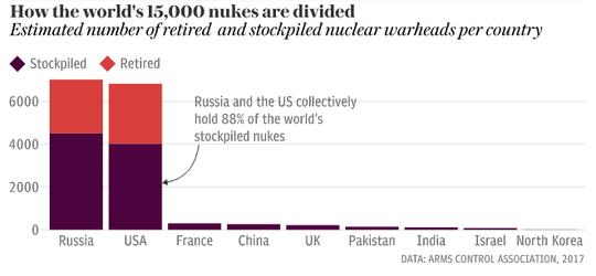 Vũ khí hạt nhân ám thế giới - ảnh 1