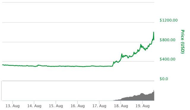 Đừng chỉ để ý bitcoin, những đồng tiền số này cũng có tiềm năng và đà tăng cực mạnh mà ít người để biết đến  - Ảnh 1.
