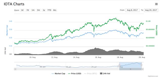 Đừng chỉ để ý bitcoin, những đồng tiền số này cũng có tiềm năng và đà tăng cực mạnh mà ít người để biết đến  - Ảnh 2.