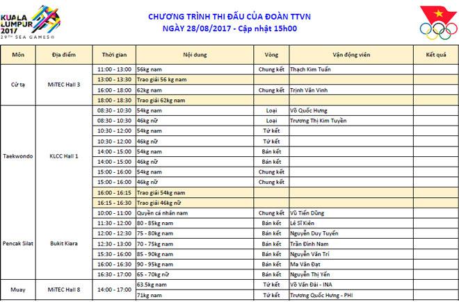 Lịch thi đấu SEA Games 29 ngày 28/8: Nổ bom tấn HCV để vượt Thái Lan - Ảnh 1.