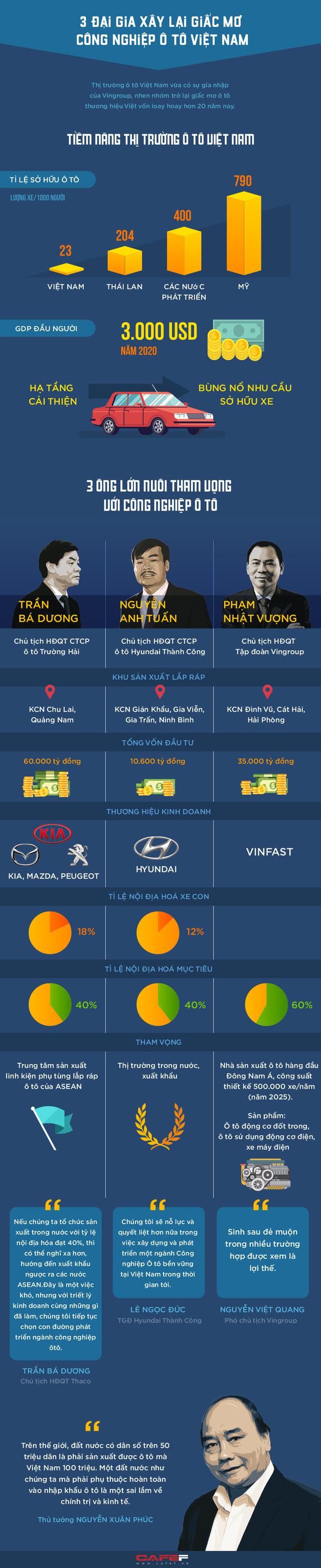 Infographic: Ba đại gia xây lại giấc mơ công nghiệp ô tô Việt Nam  - Ảnh 1.