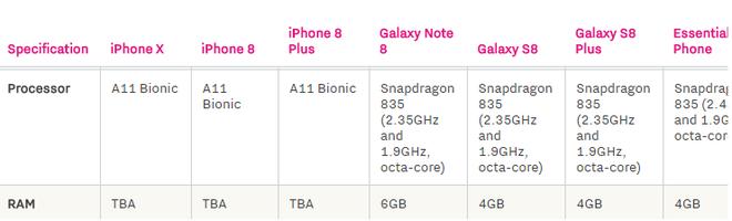 Hãy dẹp ngay các bảng so sánh cấu hình điện thoại khác với iPhone X vì nó không có giá trị thực tế - Ảnh 1.