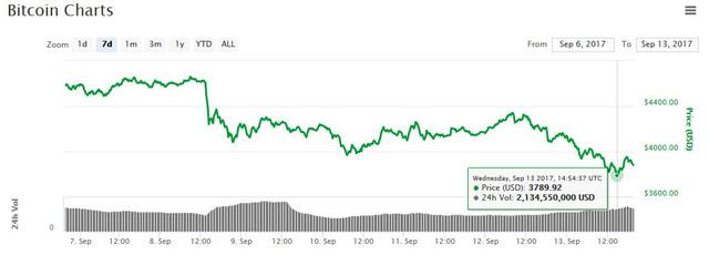 Chỉ một câu nói, sếp JPMorgan kéo bitcoin xuống 3.800 USD lần đầu tiên sau gần 1 tháng, vốn hóa thị trường tiền số bị thổi bay 30 tỷ USD - Ảnh 1.