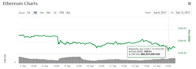 Chỉ một câu nói, sếp JPMorgan kéo bitcoin xuống 3.800 USD lần đầu tiên sau gần 1 tháng, vốn hóa thị trường tiền số bị thổi bay 30 tỷ USD - Ảnh 2.