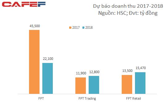 Kết quả kinh doanh của FPT sẽ thay đổi ra sao sau khi thoái vốn FPT Trading và FPT Shop?  - Ảnh 1.