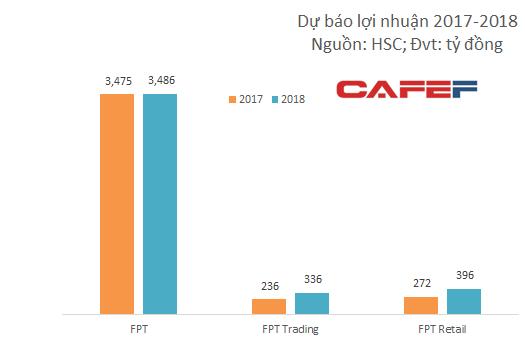 Kết quả kinh doanh của FPT sẽ thay đổi ra sao sau khi thoái vốn FPT Trading và FPT Shop?  - Ảnh 2.