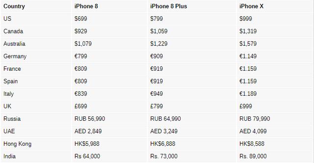 Mua iPhone X, iPhone 8/8 Plus ở đâu rẻ nhất thế giới? - Ảnh 2.