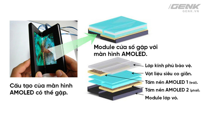 Samsung Galaxy X: Liệu đây đã là cái kết cho câu chuyện về smartphone gập kéo dài 6 năm nay? - Ảnh 1.
